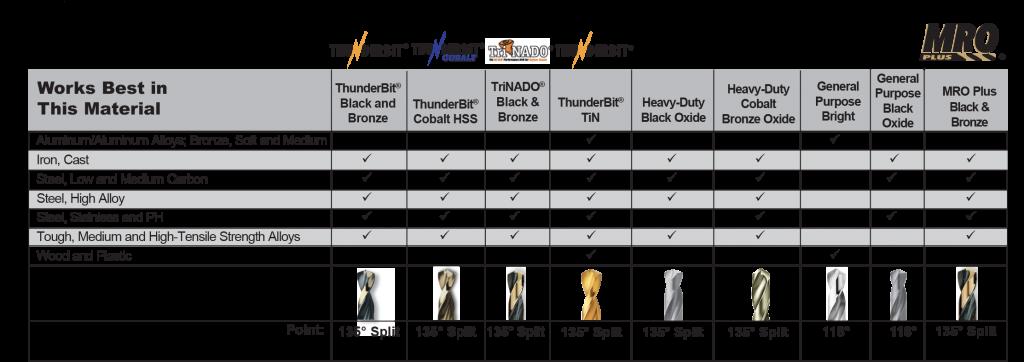 Drill Application Chart